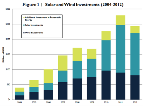 Solar and wind investiments 2004-2012