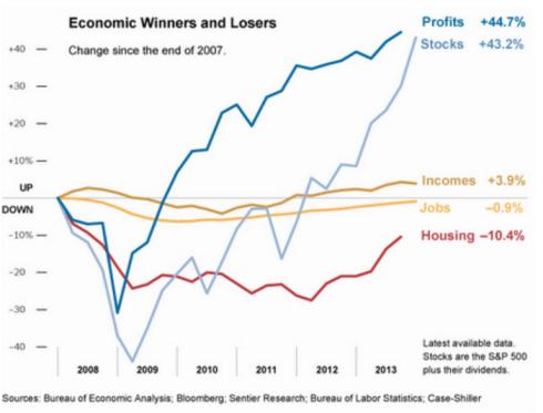 economicwinnera&loser